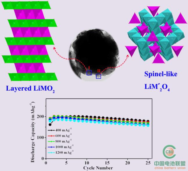 尖晶石limn2o4结构图