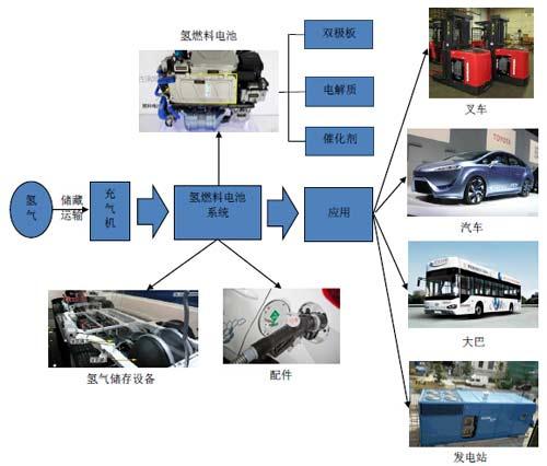 氢燃料电池汽车或于2015年进入市场化元年