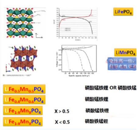 磷酸铁锰锂pk石墨烯锰基锂电池