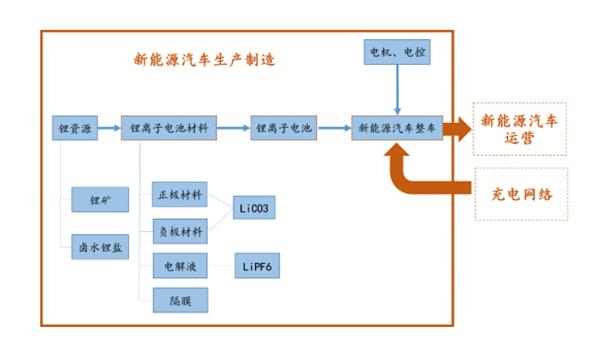 图3:新能源汽车产业链(新能源汽车生产制造、新能源汽车运营以及