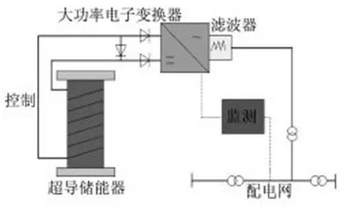 超导的基本原理及应用_超导材料应用