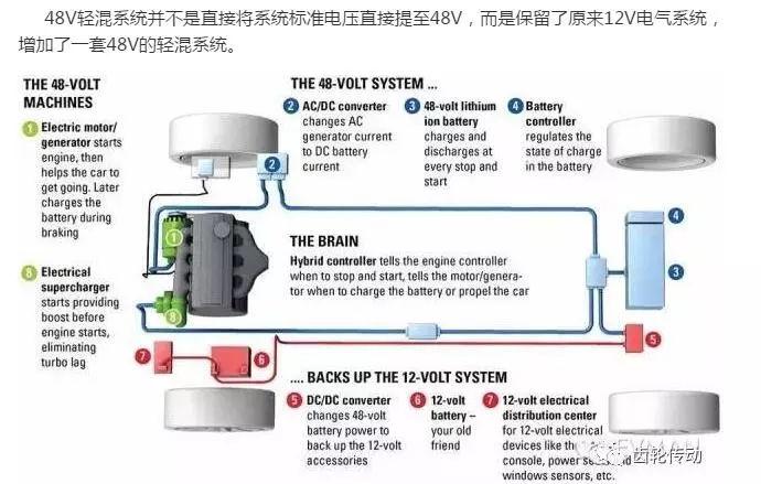 —48v锂电池组,集成ac/dc逆变器的电机,dc/dc转换器.