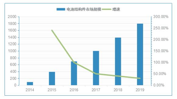 三大马车 拉动动力电池用铝结构件市场发展_中国电池