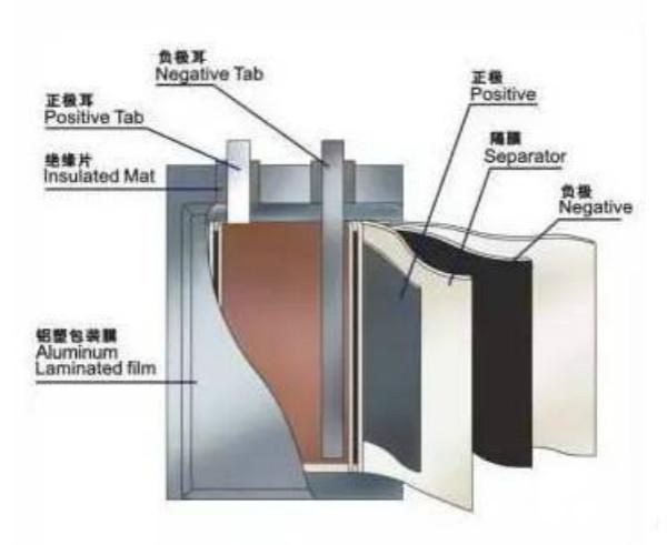 圆柱,方形和软包锂电池结构优缺点分析
