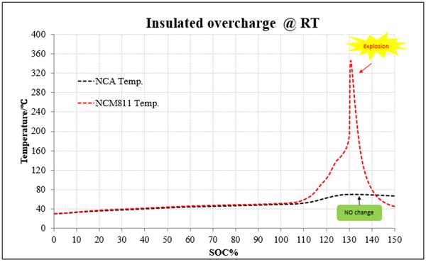 中国NCA体系锂电池发展现状及趋势